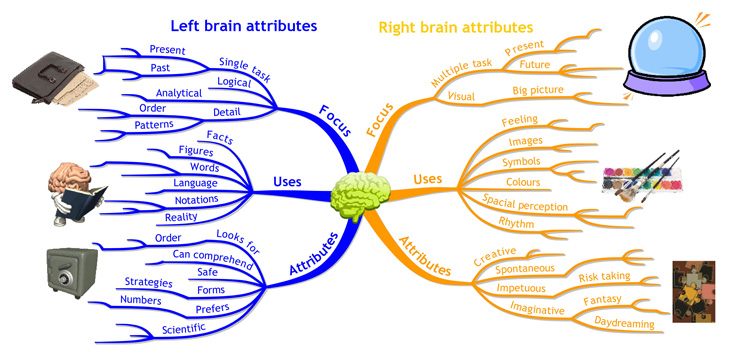 the physical aspects of thought processes and memories The mental status examination (mse) characteristics of speech the quality and quantity of the client's speech provide information about thought processes quality refers to relevance, appropriateness to topic, coherence.