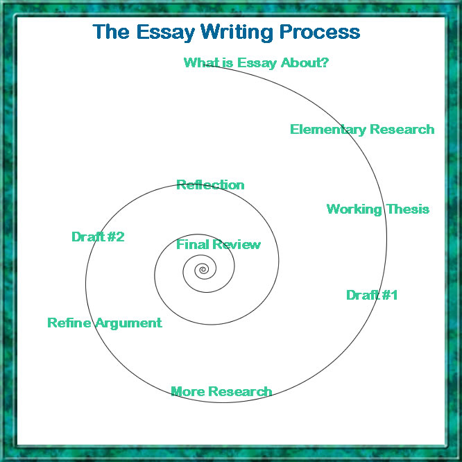 Help writing a good essay