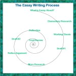 Writing Spiral from http://dlibrary.acu.edu.au/