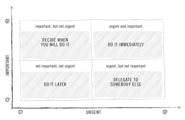 Eisenhower-urgent-important